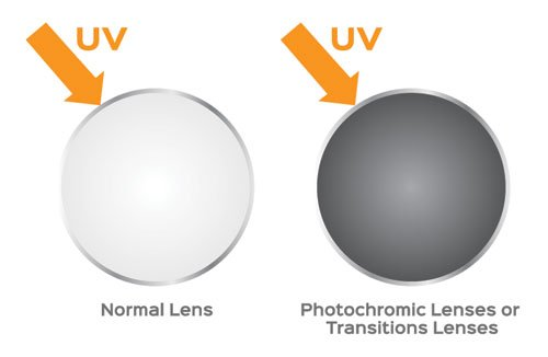 Transision Lenses